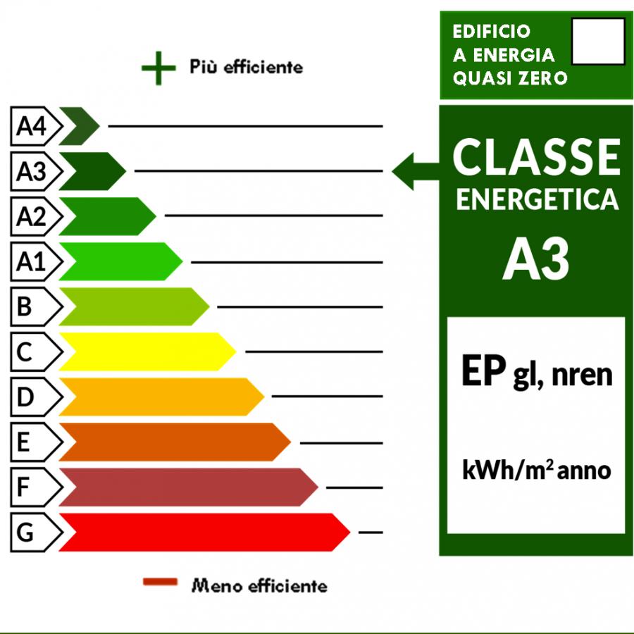 2_ Classe energetica A3